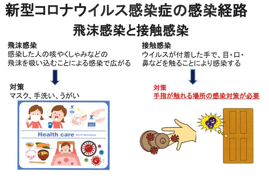 新型コロナウィルス感染症の感染経路
