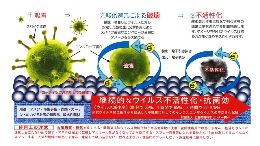 吸着→酸化還元による破壊→不活性化